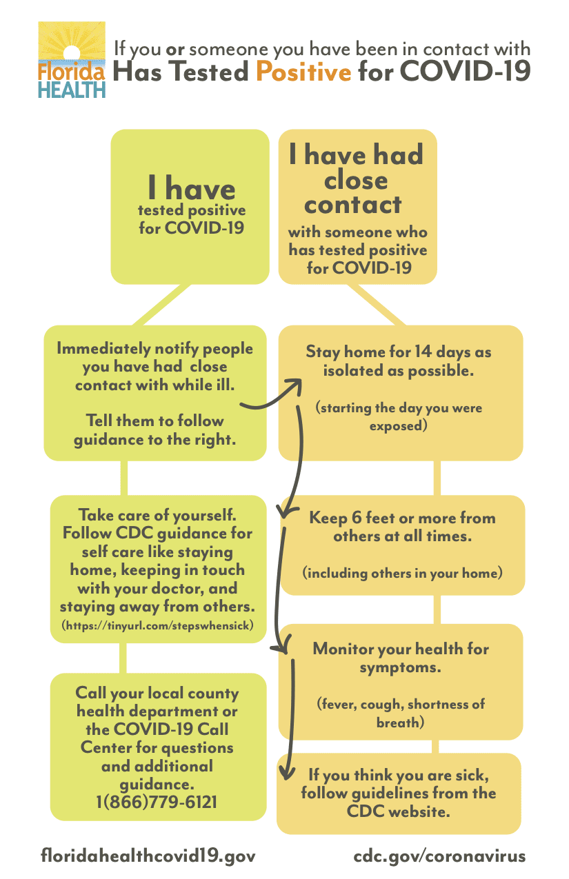 Graphic describing the decision steps for someone who tested positive for CO-VID 19 and decision steps for someone who has been in contact with a person who tested positive. Click on image to view the accessible PDF.