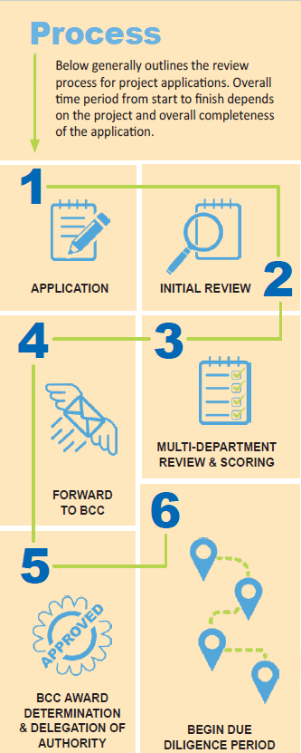 Graphic of application process. 1. Application. 2. Initial Review. 3. Multi-department review and scoring. 4. Forward to BCC. 5. BCC Aware determination and delegation of authority. 6. Begin due diligence period.